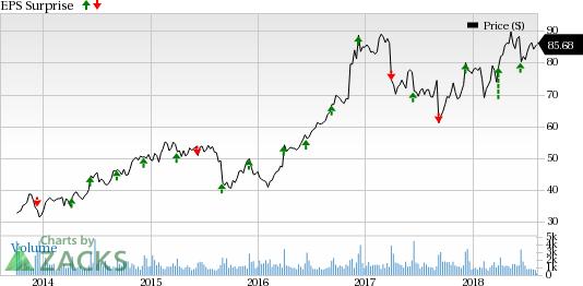 Tech Stocks Poised to Smash Estimates This Earnings Season:Science Applications International Corp (SAIC)