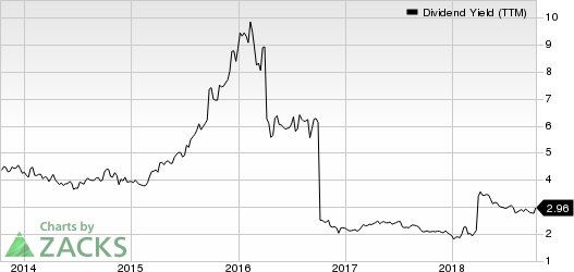 Potash Corporation of Saskatchewan Inc. Dividend Yield (TTM)