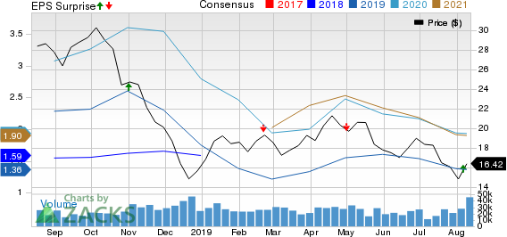 Parsley Energy, Inc. Price, Consensus and EPS Surprise