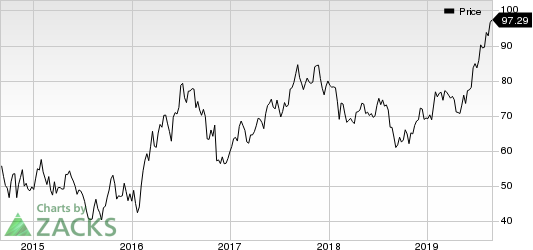 Franco-Nevada Corporation Price