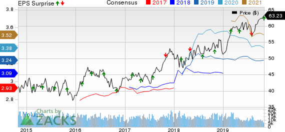Public Service Enterprise Group Incorporated Price, Consensus and EPS Surprise