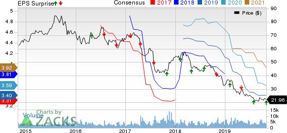 Mednax, Inc Price, Consensus and EPS Surprise