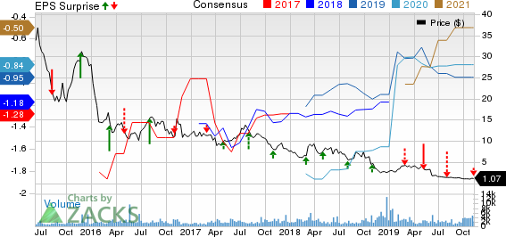 Aduro Biotech, Inc. Price, Consensus and EPS Surprise