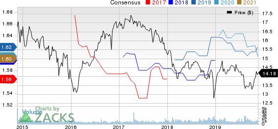 BLACKROCK TCP CAPITAL CORP. Price and Consensus