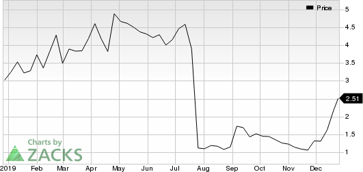 Marinus Pharmaceuticals, Inc. Price