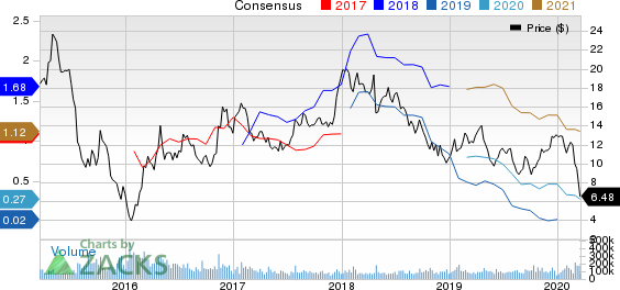 Freeport-McMoRan Inc. Price and Consensus