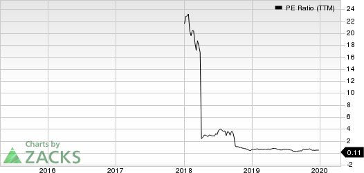 KLR Energy Acquisition Corp. PE Ratio (TTM)