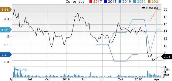 Pulse Biosciences, Inc Price and Consensus