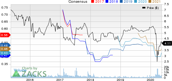 Oaktree Specialty Lending Corp Price and Consensus