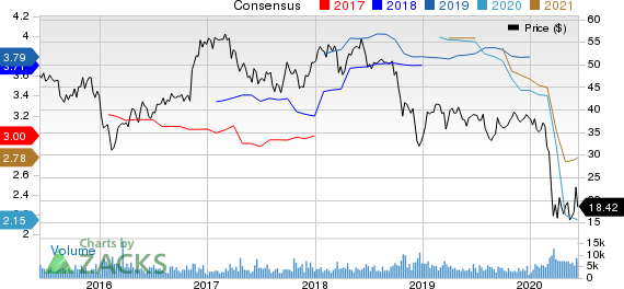 PacWest Bancorp Price and Consensus