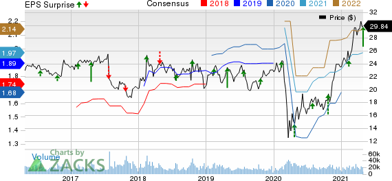Interpublic Group of Companies, Inc. The Price, Consensus and EPS Surprise