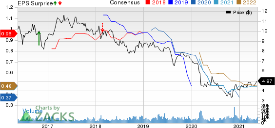 Telefonica SA Price, Consensus and EPS Surprise