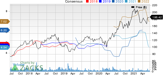 TakeTwo Interactive Software, Inc. Price and Consensus