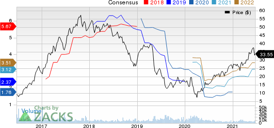 The Chemours Company Price and Consensus