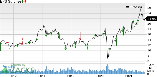 Tri Pointe Homes Inc. Price and EPS Surprise