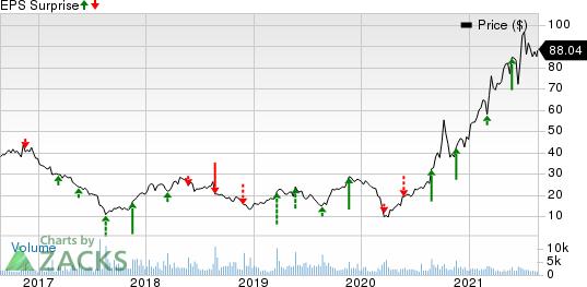 Hibbett, Inc. Price and EPS Surprise