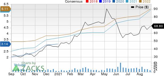 ArcBest Corporation Price and Consensus
