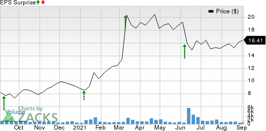 REV Group, Inc. Price and EPS Surprise