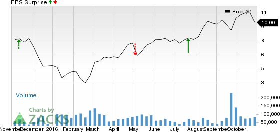 Encana (ECA): What's in the Cards this Earnings Season?