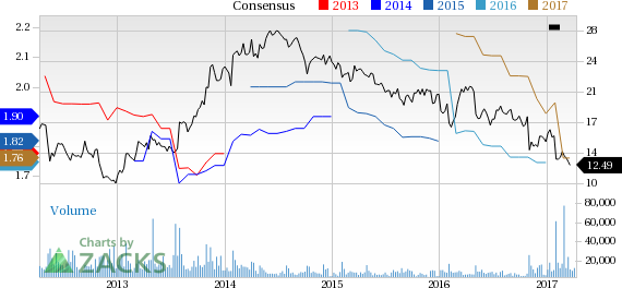 Why Is Pitney Bowes (PBI) Up 3.3% Since the Last Earnings Report?