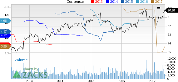 Varian Medical at a 52-Week High: What's Driving the Stock?