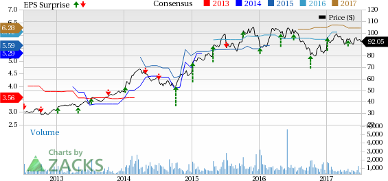 What to Expect from Helen of Troy (HELE) in Q1 Earnings?