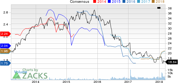 BT Group PLC Price and Consensus