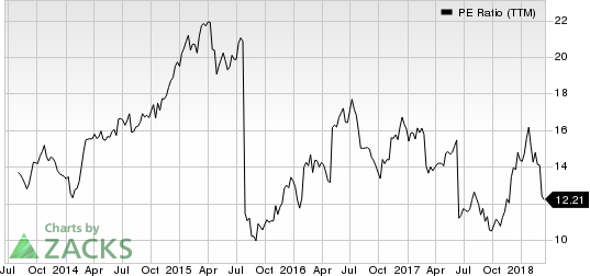The Kroger Co. PE Ratio (TTM)