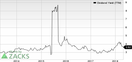 South Jersey Industries, Inc. Dividend Yield (TTM)