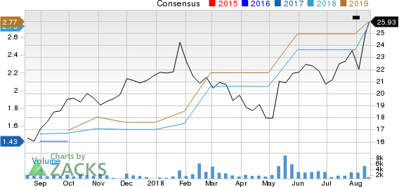 Atkore International Group Inc. Price and Consensus