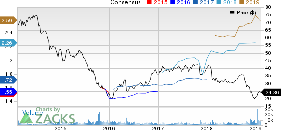 Colfax Corporation Price and Consensus