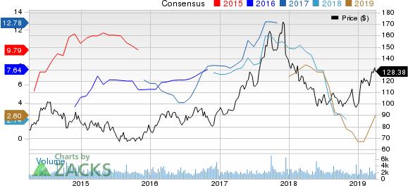 Sanderson Farms, Inc. Price and Consensus