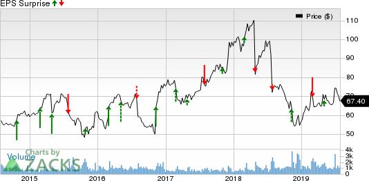 Magellan Health, Inc. Price and EPS Surprise