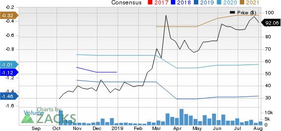 Guardant Health, Inc. Price and Consensus