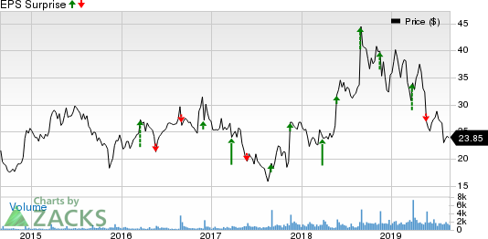 Shoe Carnival, Inc. Price and EPS Surprise