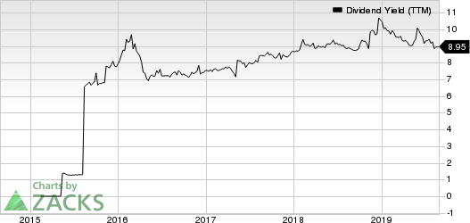 Great Ajax Corp. Dividend Yield (TTM)