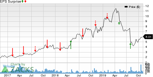 Glu Mobile Inc. Price and EPS Surprise