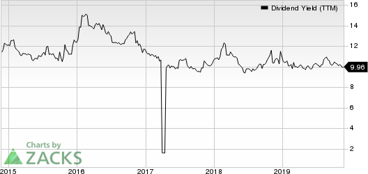 WhiteHorse Finance, Inc. Dividend Yield (TTM)