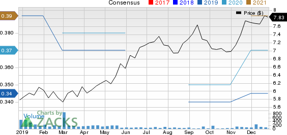 Coca-Cola Amatil Ltd. Price and Consensus