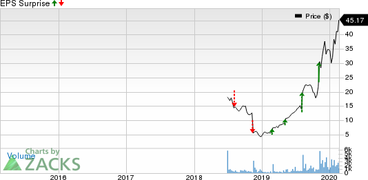 EverQuote, Inc. Price and EPS Surprise