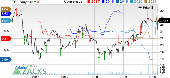 Pattern Energy Group Inc. Price, Consensus and EPS Surprise