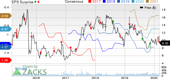 Amicus Therapeutics, Inc. Price, Consensus and EPS Surprise