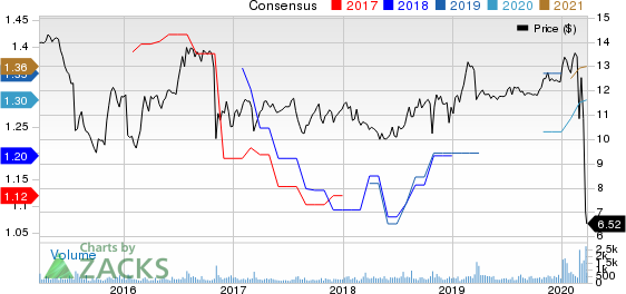 Horizon Technology Finance Corporation Price and Consensus