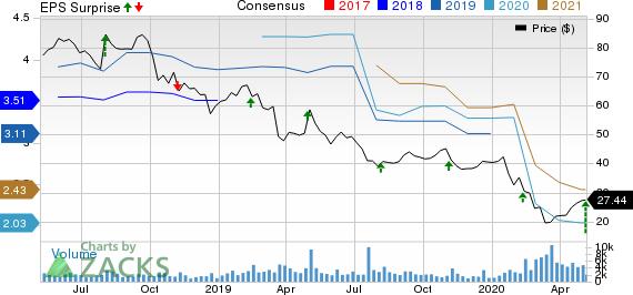 Nu Skin Enterprises Inc Price, Consensus and EPS Surprise