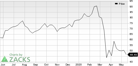Colliers International Group Inc. Price