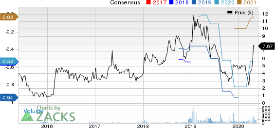 Audioeye, Inc. Price and Consensus