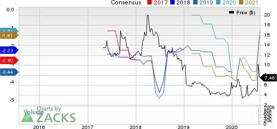 Verona Pharma PLC American Depositary Share Price and Consensus