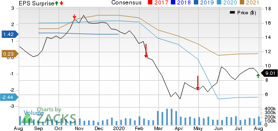 The Goodyear Tire  Rubber Company Price, Consensus and EPS Surprise