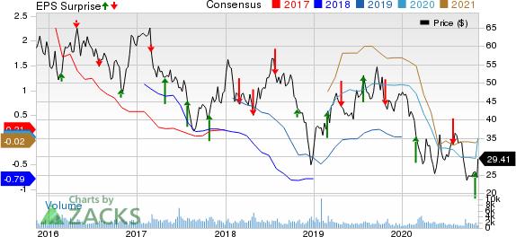 DrilQuip, Inc. Price, Consensus and EPS Surprise
