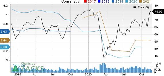Emerson Electric Co. Price and Consensus